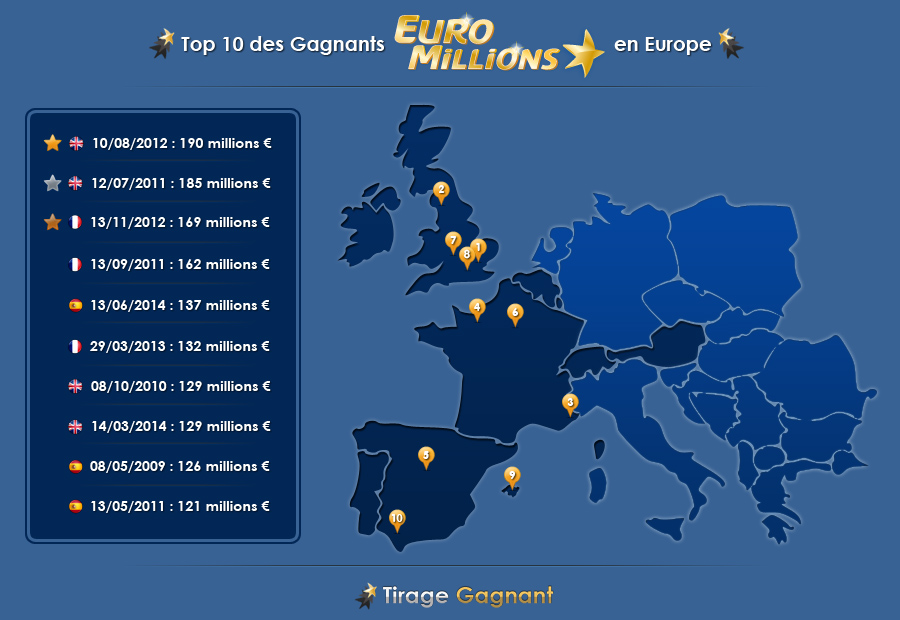 Top 10 des gagnants à l'Euromillions en Europe